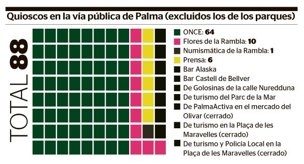 Gráfica de los quioscos existentes en Palma.