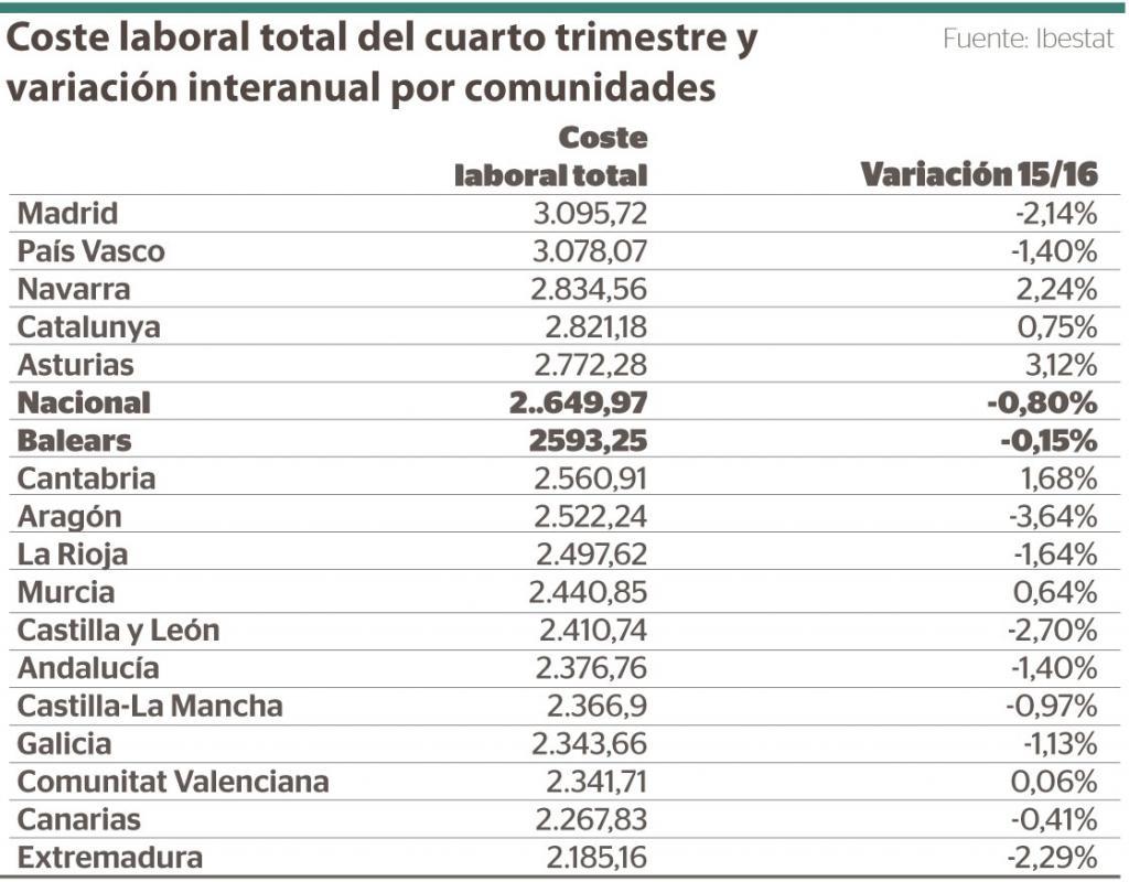 Coste laboral total en España en 2016
