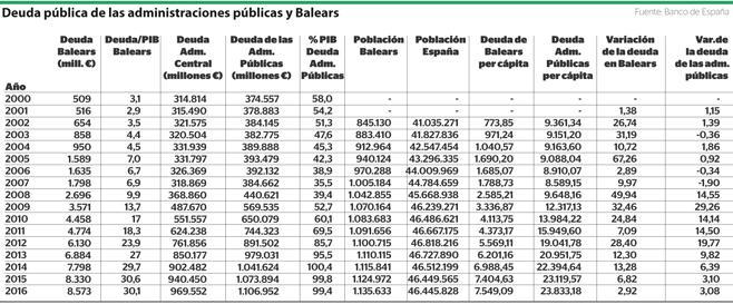 Deuda de las Administraciones públicas 2016