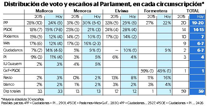 El Pacte ve peligrar su mayoría en 2019 por el ascenso de C?s y PI