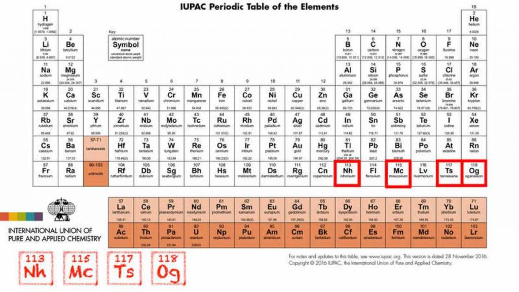 Los cuatro nuevos elementos de la tabla peridica ya tienen nombre imagen de la nueva tabla perdica urtaz Gallery