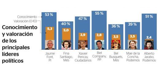 Conocimiento y valoración de los principales líderes políticos.
