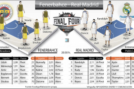 Fernebache-Real Madrid